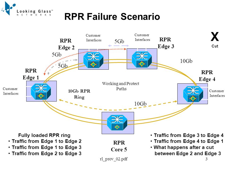 rl_prov_02.pdf4 RPR Failure Scenario with Wrapping Protection RPR Core 5 RPR Edge 1 RPR Edge 4 RPR Edge 2 Working and Protect Paths Customer Interfaces Customer Interfaces Customer Interfaces 10Gb RPR Ring In this case the bandwidth demand between Edge 2 and Edge 4 is 20Gb which is twice the HS rate.