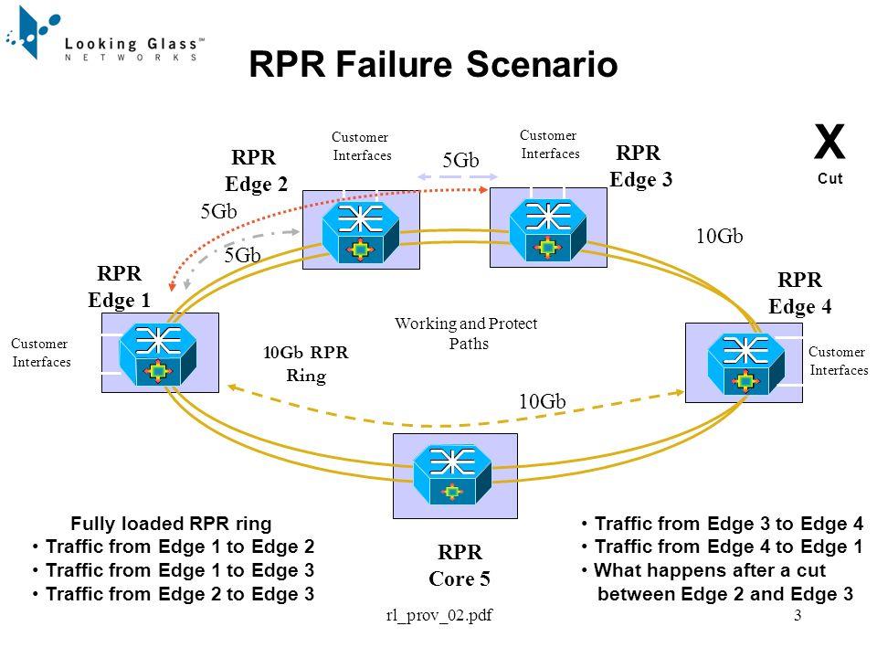 rl_prov_02.pdf3 RPR Failure Scenario RPR Core 5 RPR Edge 1 RPR Edge 4 RPR Edge 2 Working and Protect Paths Customer Interfaces Customer Interfaces Customer Interfaces 10Gb RPR Ring Fully loaded RPR ring Traffic from Edge 1 to Edge 2 Traffic from Edge 1 to Edge 3 Traffic from Edge 2 to Edge 3 Traffic from Edge 3 to Edge 4 Traffic from Edge 4 to Edge 1 What happens after a cut between Edge 2 and Edge 3 RPR Edge 3 Customer Interfaces 5Gb X Cut 10Gb