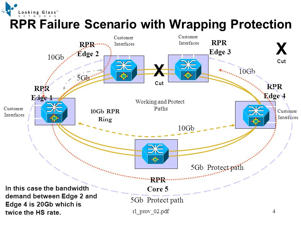 rl_prov_02.pdf4 RPR Failure Scenario with Wrapping Protection RPR Core 5 RPR Edge 1 RPR Edge 4 RPR Edge 2 Working and Protect Paths Customer Interface