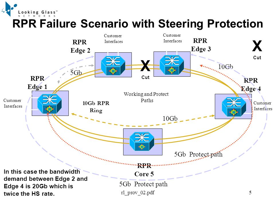 rl_prov_02.pdf5 RPR Failure Scenario with Steering Protection RPR Core 5 RPR Edge 1 RPR Edge 4 RPR Edge 2 Working and Protect Paths Customer Interfaces Customer Interfaces Customer Interfaces 10Gb RPR Ring RPR Edge 3 Customer Interfaces 5Gb X Cut 10Gb 5Gb Protect path X Cut In this case the bandwidth demand between Edge 2 and Edge 4 is 20Gb which is twice the HS rate.