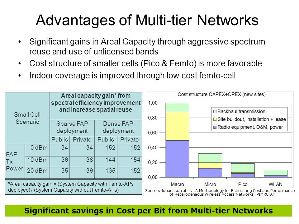 Advantages of Multi-tier Networks Significant gains in Areal Capacity through aggressive spectrum reuse and use of unlicensed bands Cost structure of