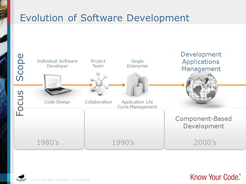 Copyright © 2008 Black Duck Software, Inc. All Rights Reserved. Evolution of Software Development Component-Based Development 1980s1990s2000s Focus Co