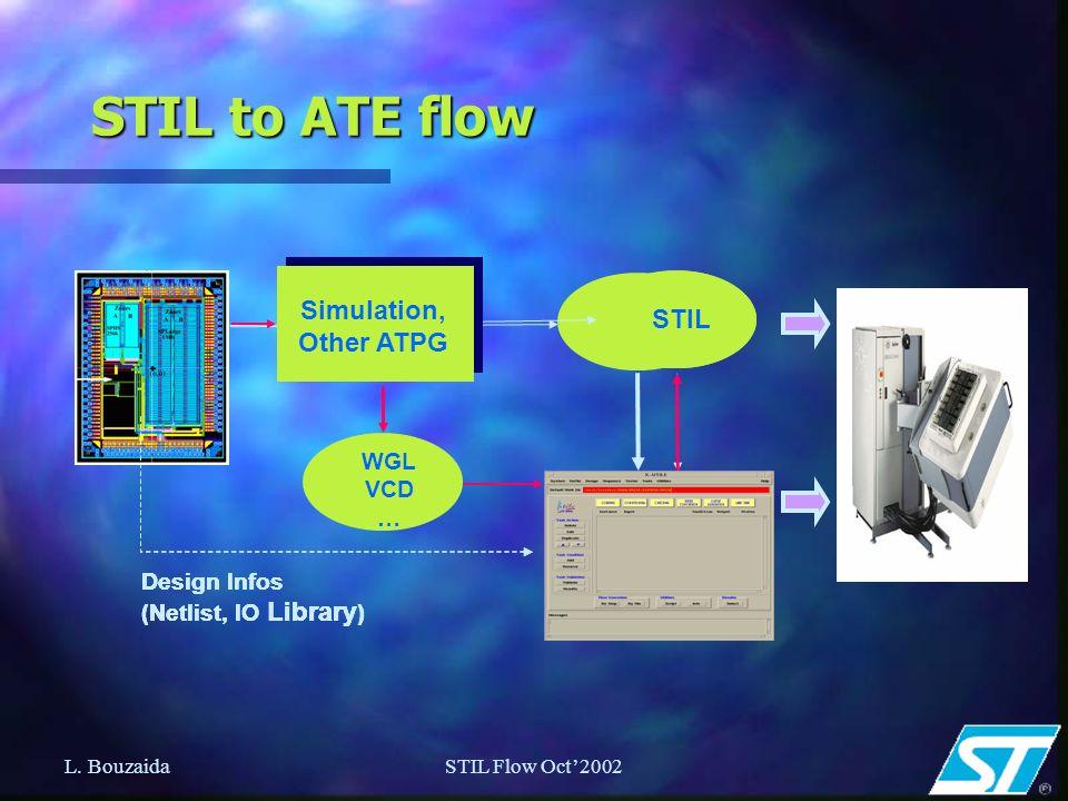 L. BouzaidaSTIL Flow Oct2002 STIL to ATE flow Design Infos (Netlist, IO Library ) STIL TetraMAX Design Infos (Netlist, IO Library ) TetraMAX STIL Desi