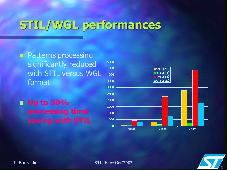 L. BouzaidaSTIL Flow Oct2002 STIL/WGL performances n Patterns processing significantly reduced with STIL versus WGL format n Up to 50% processing time