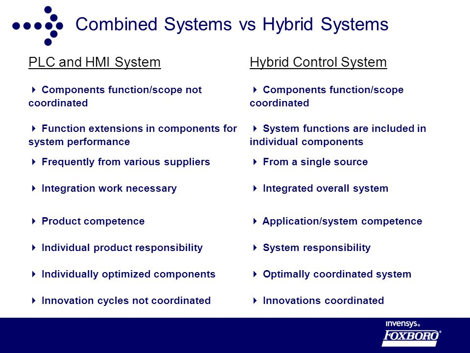 Combined Systems vs Hybrid Systems PLC and HMI SystemHybrid Control System Components function/scope not coordinated Components function/scope coordinated Function extensions in components for system performance System functions are included in individual components Frequently from various suppliers From a single source Integration work necessary Integrated overall system Product competence Application/system competence Individual product responsibility System responsibility Individually optimized components Optimally coordinated system Innovation cycles not coordinated Innovations coordinated