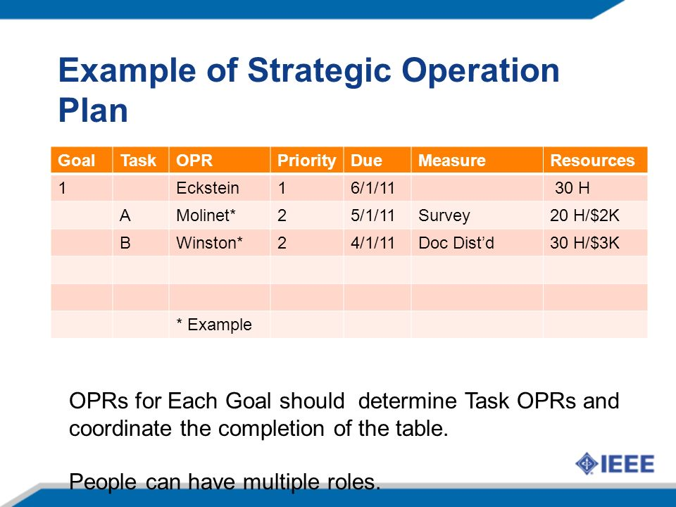 Example of Strategic Operation Plan GoalTaskOPRPriorityDueMeasureResources 1Eckstein16/1/11 30 H AMolinet*25/1/11Survey20 H/$2K BWinston*24/1/11Doc Distd30 H/$3K * Example OPRs for Each Goal should determine Task OPRs and coordinate the completion of the table.