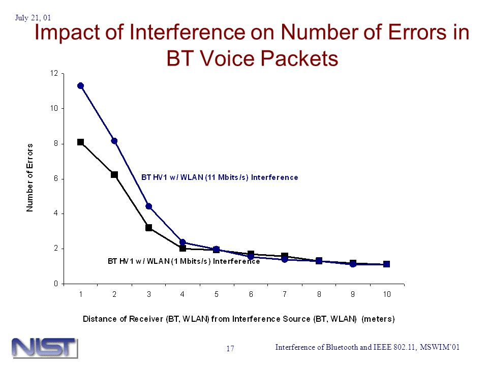 Interference of Bluetooth and IEEE 802.11, MSWIM01 July 21, 01 17 Impact of Interference on Number of Errors in BT Voice Packets