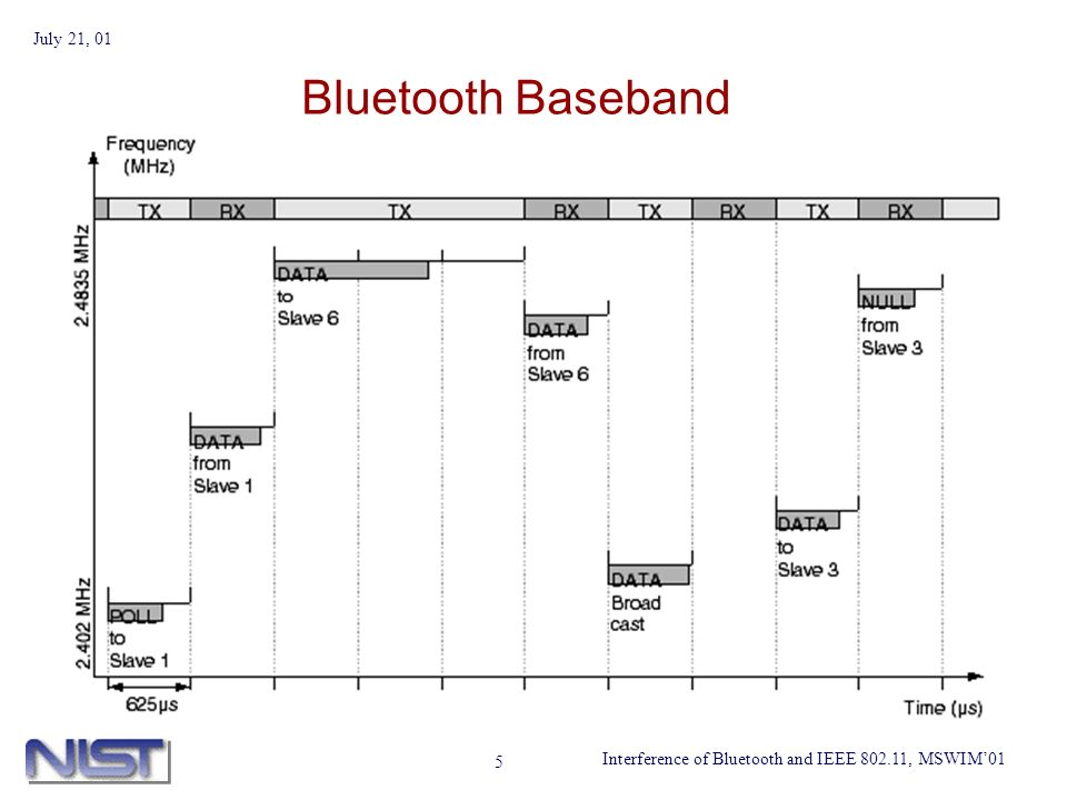 Interference of Bluetooth and IEEE 802.11, MSWIM01 July 21, 01 5 Bluetooth Baseband