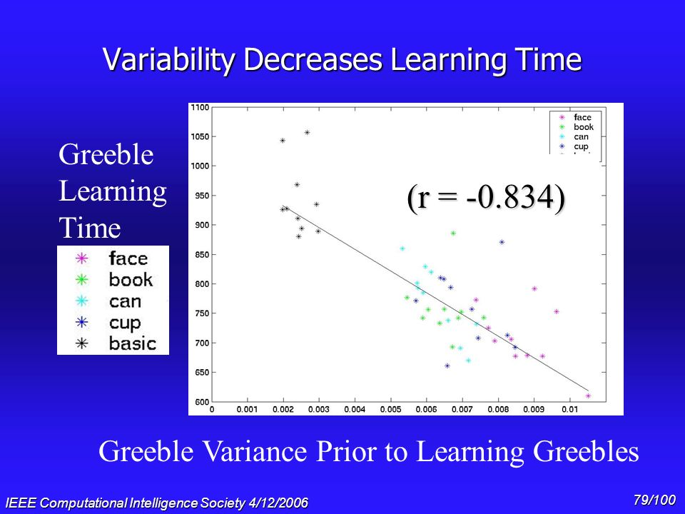 IEEE Computational Intelligence Society 4/12/2006 78/100 Greeble representations are spread out prior to Greeble Training Face Basic greeble