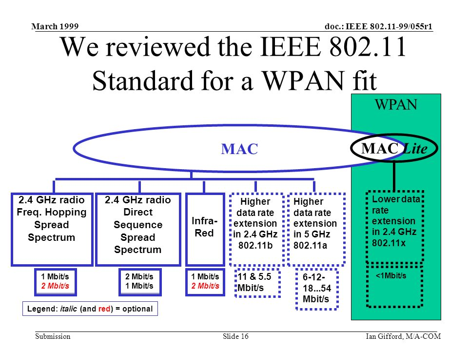 doc.: IEEE 802.11-99/055r1 Submission March 1999 Ian Gifford, M/A-COMSlide 16 WPAN We reviewed the IEEE 802.11 Standard for a WPAN fit 2.4 GHz radio F