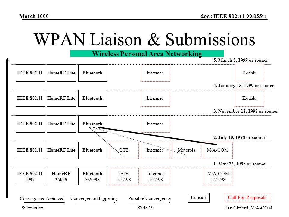 doc.: IEEE 802.11-99/055r1 Submission March 1999 Ian Gifford, M/A-COMSlide 19 WPAN Liaison & Submissions IEEE 802.11HomeRF LiteBluetoothIntermec 3. No