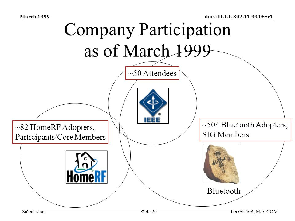 doc.: IEEE 802.11-99/055r1 Submission March 1999 Ian Gifford, M/A-COMSlide 20 Company Participation as of March 1999 Bluetooth ~504 Bluetooth Adopters