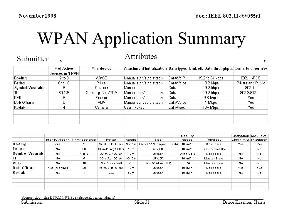 doc.: IEEE 802.11-99/055r1 Submission November 1998 Bruce Kraemer, HarrisSlide 31 WPAN Application Summary Submitter Attributes Source: doc.: IEEE 802