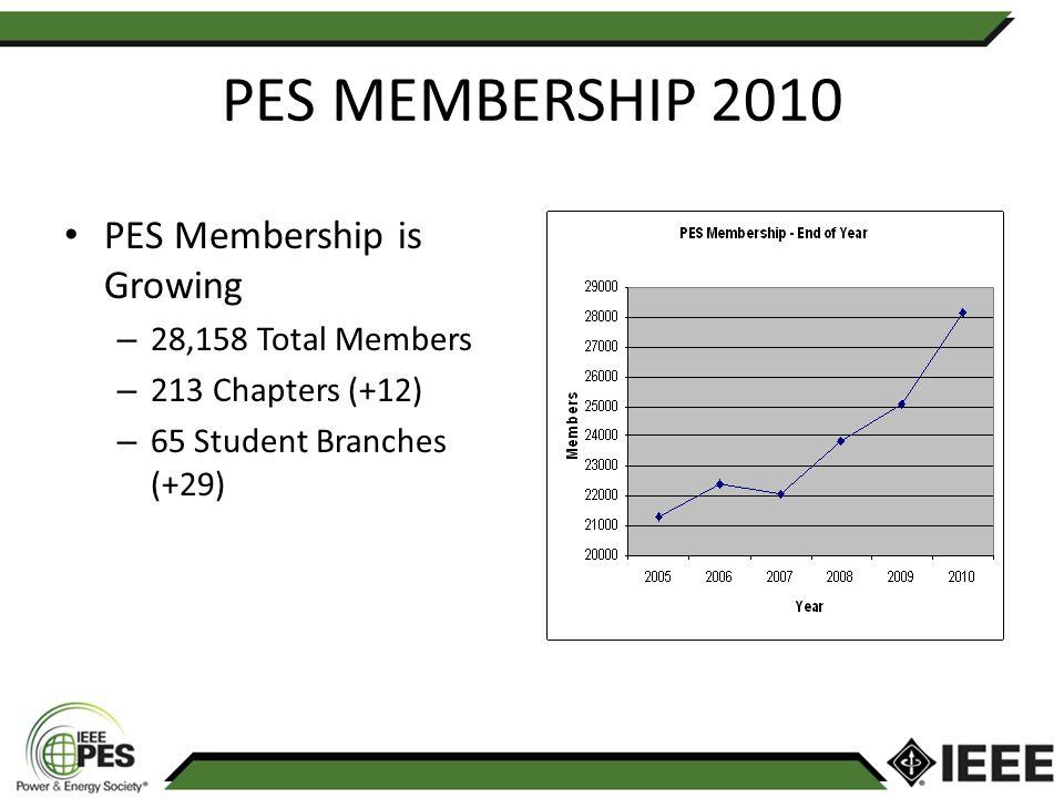 IEEE PES Membership by Region 2010