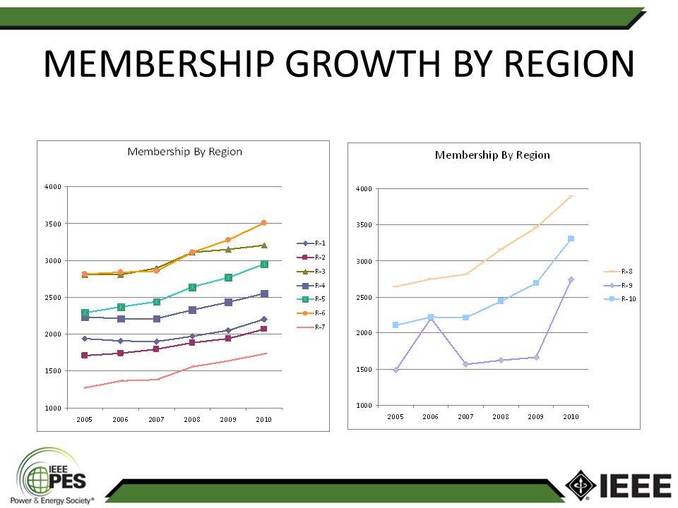 MEMBERSHIP GROWTH BY REGION