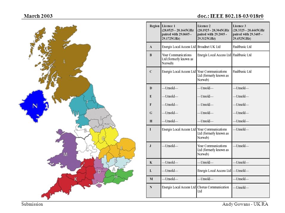 doc.: IEEE 802.18-03/018r0 Submission March 2003 Andy Gowans - UK RA Auction Reserve Prices £2,000,000 Region DIsle of Wight, Hampshire, Berks and Oxon - 3 available Region EEssex, Herts and Bucks - 3 available Region FSuffolk, Norfolk, Beds, Cambs and Northants- 3 available Region GDerbyshire, Lincolnshire (part), Leics, Notts, and Rutland - 3 available Region HKent, Surrey, East and West Sussex- 3 available Region IYorkshire and North and North-East Lincolnshire - 1 available £1,000,000 Region JCumbria, Lancashire and NE England- 2 available Region KWiltshire and Gloucestershire and SW England- 3 available Region LScotland- 2 available Region MWales- 3 available £100,000 Region N Northern Ireland- 1 available Licence Detail 28 GHz