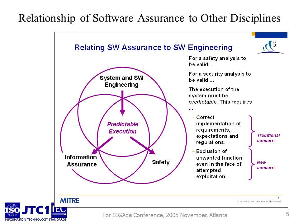 For SIGAda Conference, 2005 November, Atlanta 5 Relationship of Software Assurance to Other Disciplines