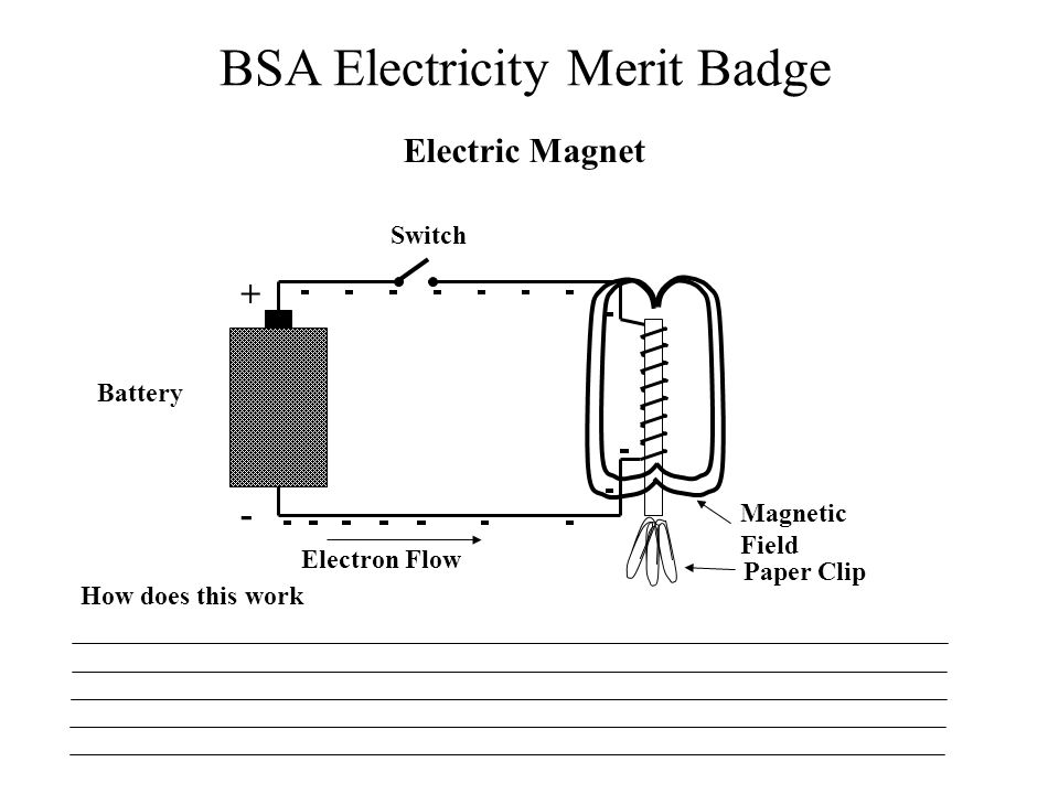BSA Electricity Merit Badge Battery Switch Electric Magnet + - Electron Flow Magnetic Field Paper Clip How does this work