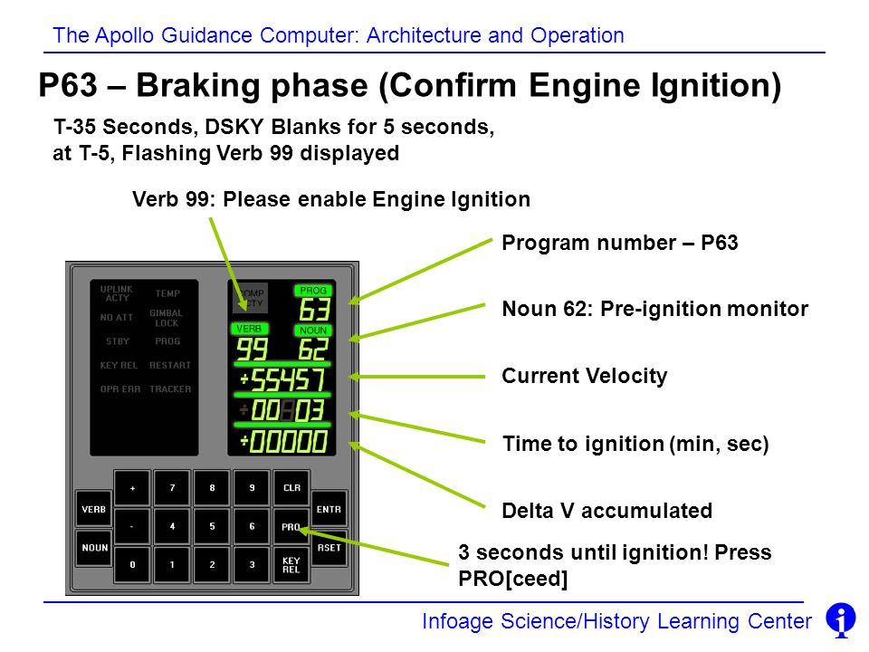 Infoage Science/History Learning Center The Apollo Guidance Computer: Architecture and Operation P63 – Braking phase (Confirm Engine Ignition) Program