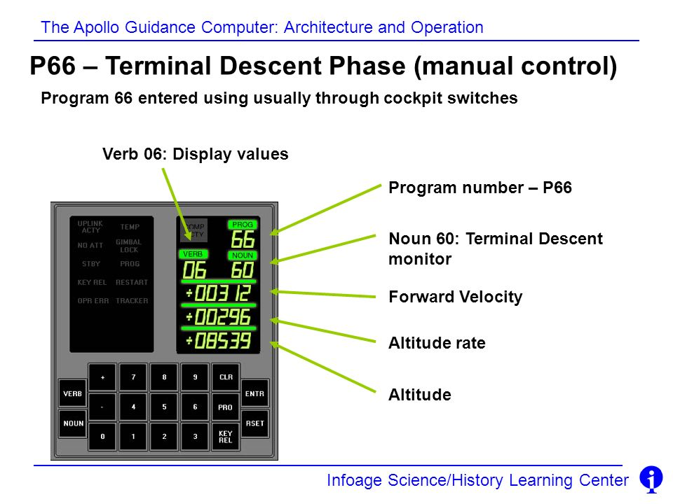 Infoage Science/History Learning Center The Apollo Guidance Computer: Architecture and Operation P66 – Terminal Descent Phase (manual control) Program