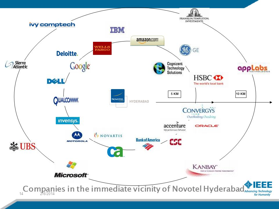 2/8/201414 5 KM 10 KM Companies in the immediate vicinity of Novotel Hyderabad