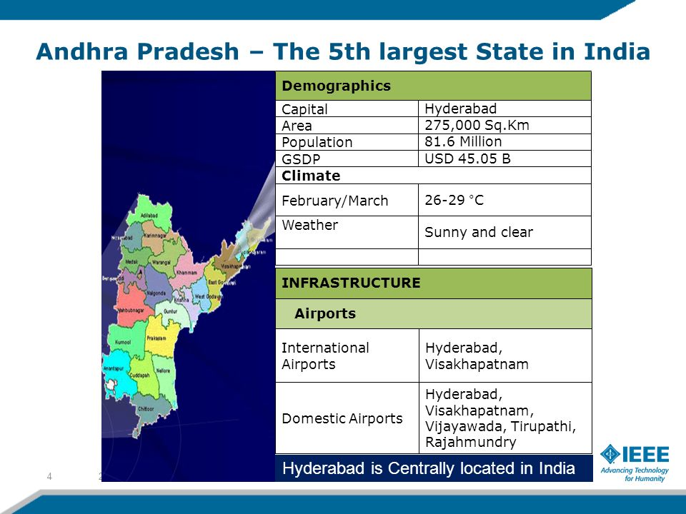 Andhra Pradesh – The 5th largest State in India 2/8/20144 Hyderabad is Centrally located in India Demographics CapitalHyderabad Area275,000 Sq.Km Population81.6 Million GSDPUSD 45.05 B Climate February/March26-29 °C Weather Sunny and clear INFRASTRUCTURE Airports International Airports Hyderabad, Visakhapatnam Domestic Airports Hyderabad, Visakhapatnam, Vijayawada, Tirupathi, Rajahmundry