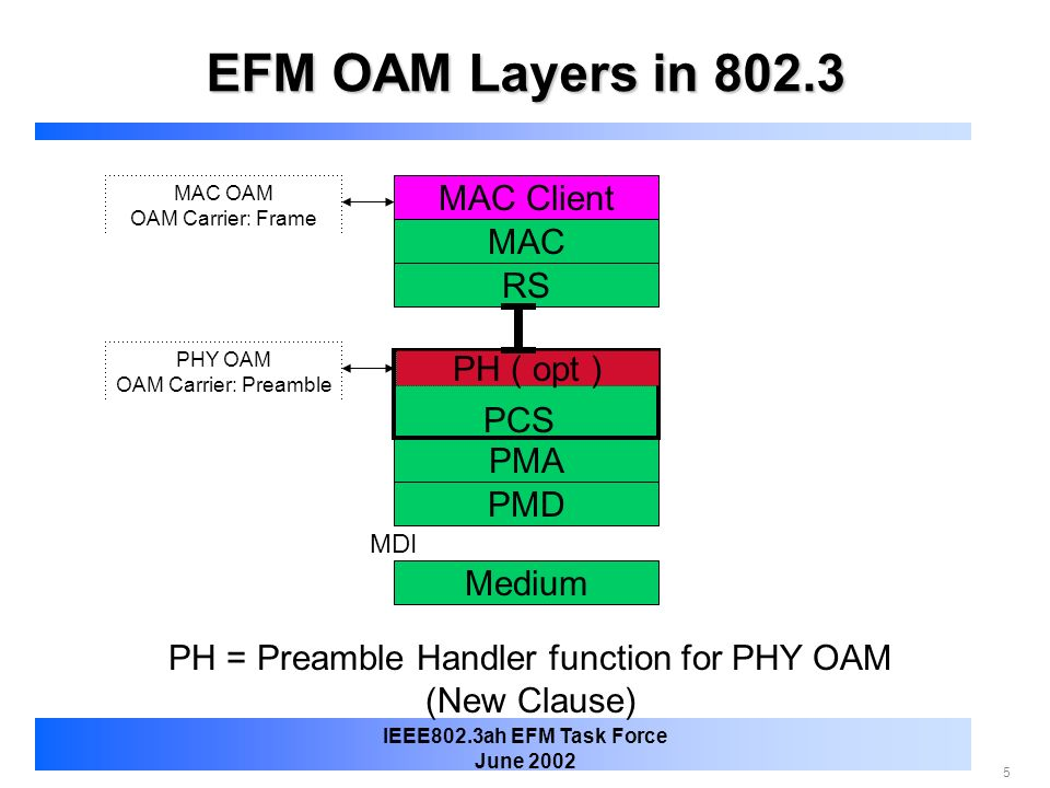 6 IEEE802.3ah EFM Task Force June 2002 PHY OAM Function in PCS 1.Preamble Handler ( PH, PHY OAM function ) inside PCS PCS State Machine, GMII & MII, RS Unchanged PH has direct access to all PHY failure / status registers 2.1000BASE-X and G/MII Compatible PH now can synch with PCS tx_even alignment timing 3.MDIO/MDC used as Management Interface Standard interface 4.Only one new clause PH Include both interface specs for 1000BASE-X and 100BASE-X