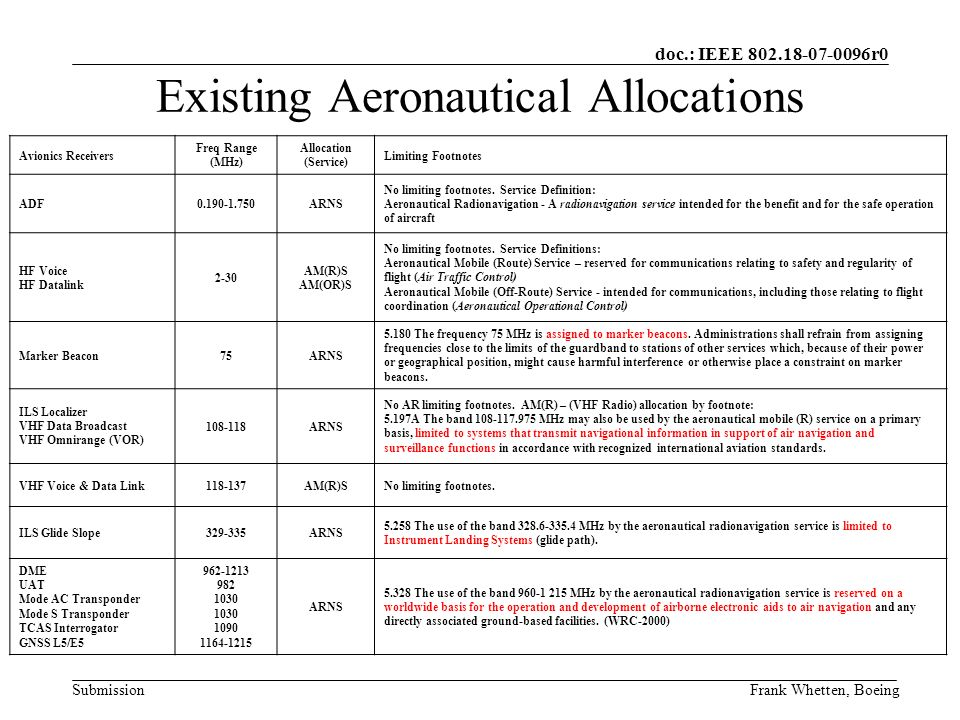 doc.: IEEE 802.18-07-0096r0 SubmissionFrank Whetten, Boeing Existing Aeronautical Allocations Avionics Receivers Freq Range (MHz) Allocation (Service) Limiting Footnotes AMS(R)S SATCOM1530-1559 No Allocation Footnote Only 5.357A In the bands 1 545-1 555 MHz and 1 646.5-1 656.5 MHz, priority shall be given to accommodating the spectrum requirements of the aeronautical mobile-satellite (R) service providing transmission of messages with priority 1 to 6 in Article 44.