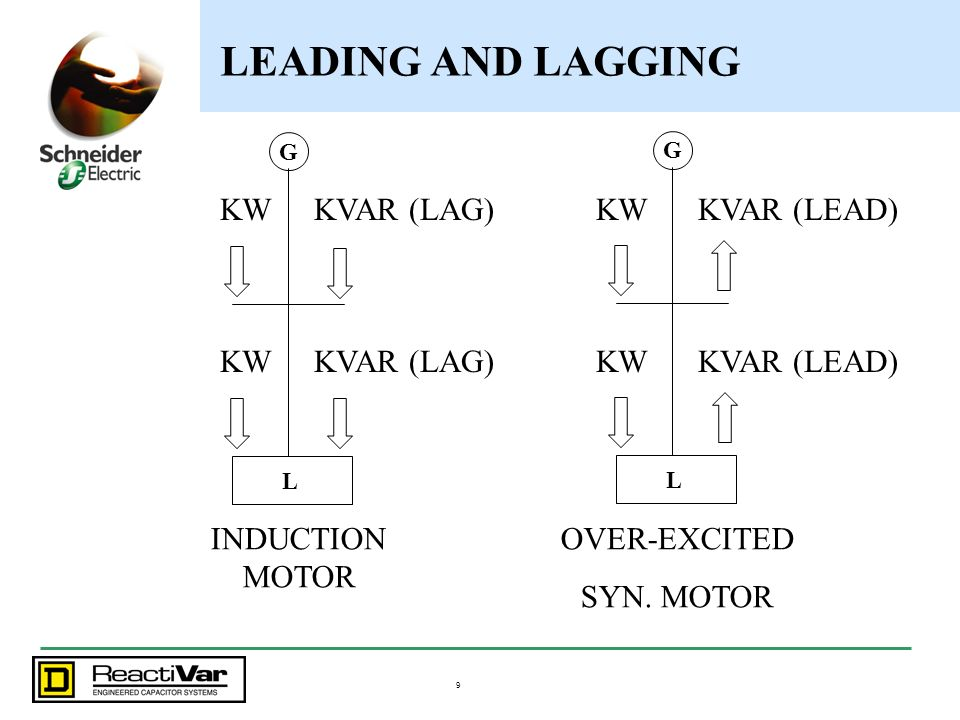 9 LEADING AND LAGGING KVAR (LAG) KW INDUCTION MOTOR G L OVER-EXCITED SYN. MOTOR G L KVAR (LEAD)KW KVAR (LEAD)KW