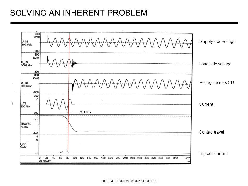 2003-04 FLORIDA WORKSHOP.PPT SOLVING AN INHERENT PROBLEM Supply side voltage Load side voltage Voltage across CB Current Contact travel Trip coil curr