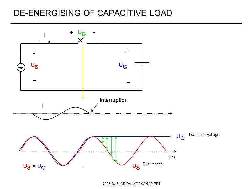 2003-04 FLORIDA WORKSHOP.PPT DE-ENERGISING OF CAPACITIVE LOAD + + _ _ ~ I USUS UCUC U S = U C I time + U B - Interruption UCUC USUS Bus voltage Load s