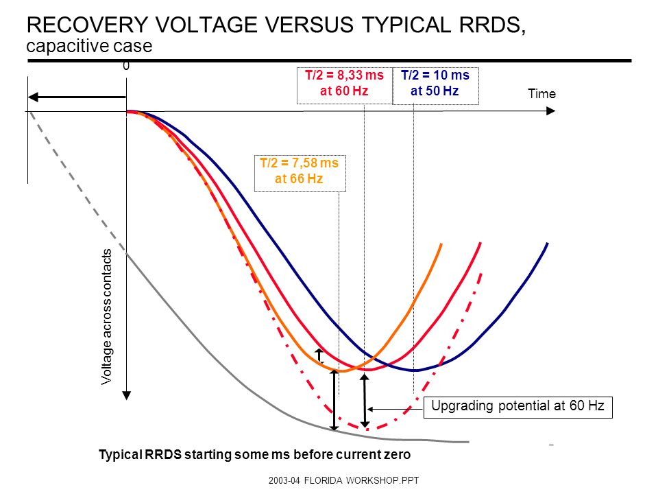 2003-04 FLORIDA WORKSHOP.PPT Typical RRDS starting at minimum arcing time (0 ms) T/2 = 8,33 ms at 60 Hz T/2 = 10 ms at 50 Hz Time 0 Voltage across con