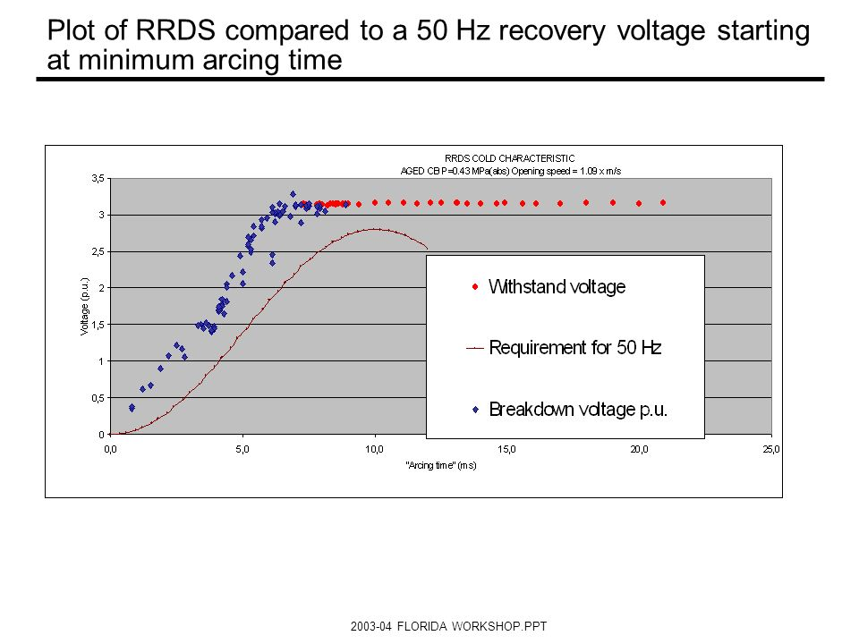 2003-04 FLORIDA WORKSHOP.PPT Plot of RRDS compared to a 50 Hz recovery voltage starting at minimum arcing time