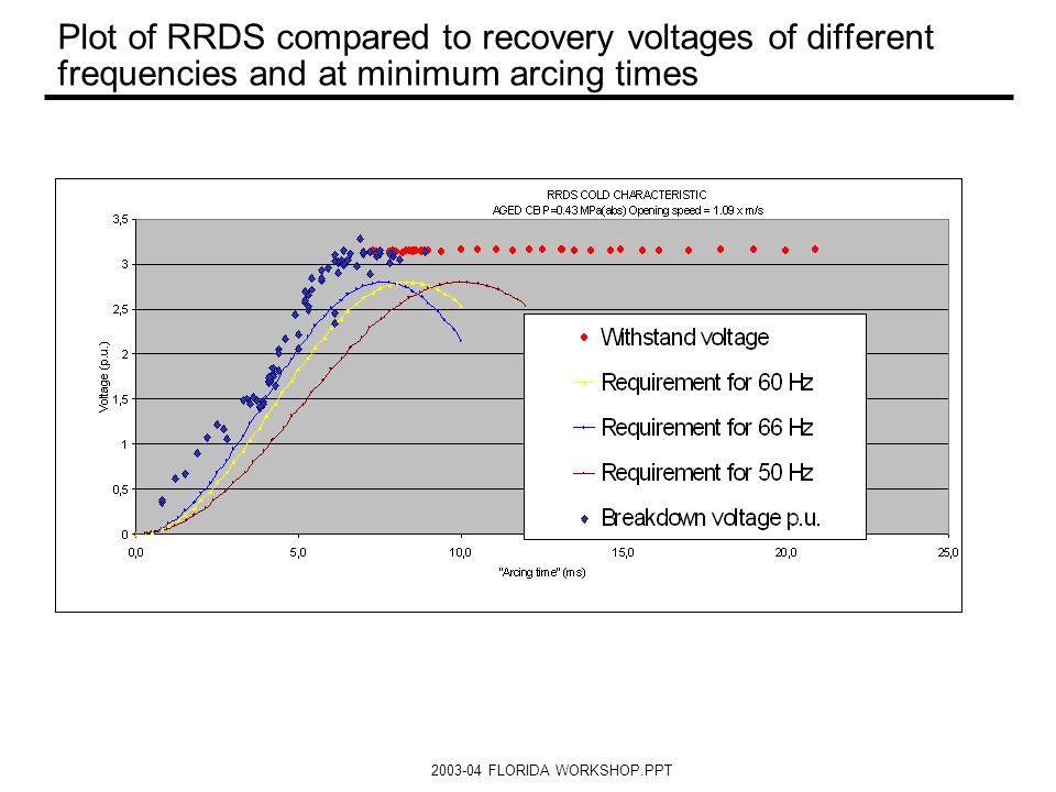 2003-04 FLORIDA WORKSHOP.PPT Plot of RRDS compared to recovery voltages of different frequencies and at minimum arcing times