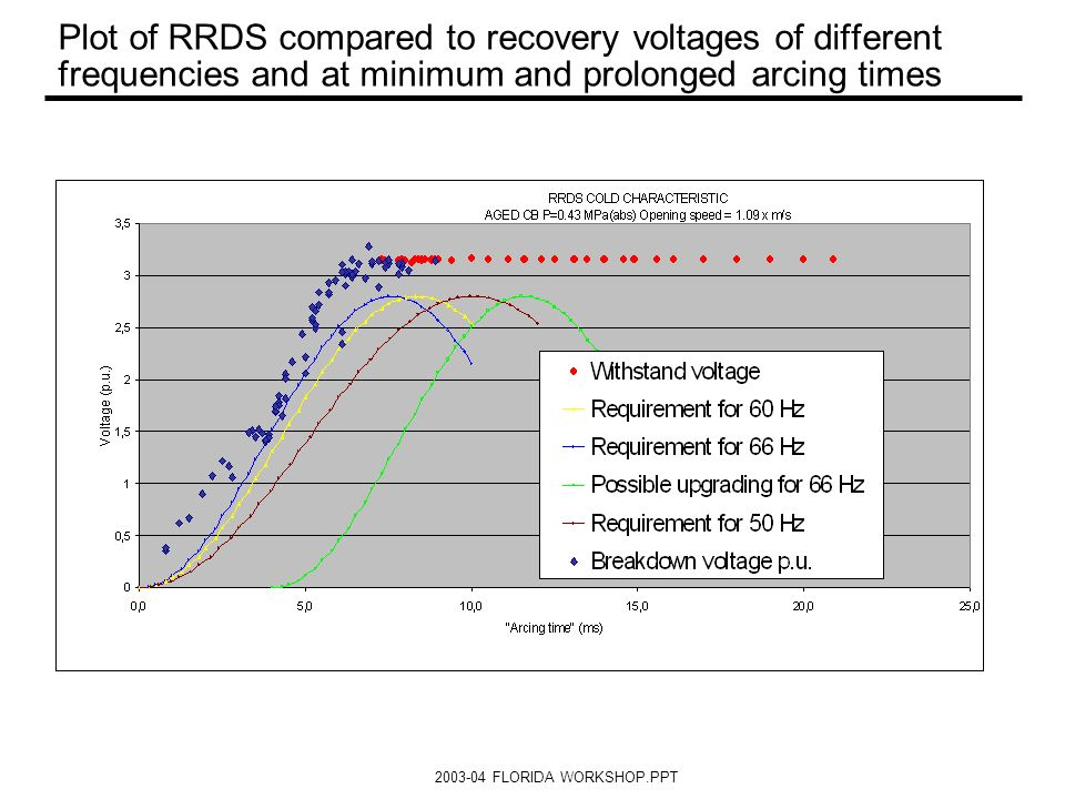 2003-04 FLORIDA WORKSHOP.PPT Plot of RRDS compared to recovery voltages of different frequencies and at minimum and prolonged arcing times