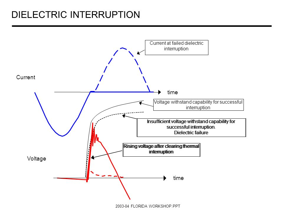 2003-04 FLORIDA WORKSHOP.PPT DIELECTRIC INTERRUPTION Current Voltage time Current at failed dielectric interruption Insufficient voltage withstand cap