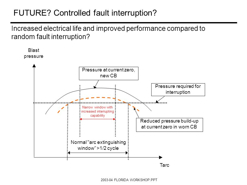 2003-04 FLORIDA WORKSHOP.PPT FUTURE? Controlled fault interruption? Increased electrical life and improved performance compared to random fault interr