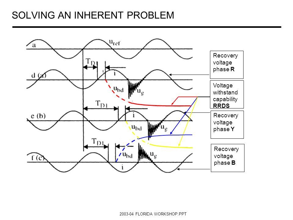 2003-04 FLORIDA WORKSHOP.PPT SOLVING AN INHERENT PROBLEM Recovery voltage phase R Recovery voltage phase Y Recovery voltage phase B Voltage withstand