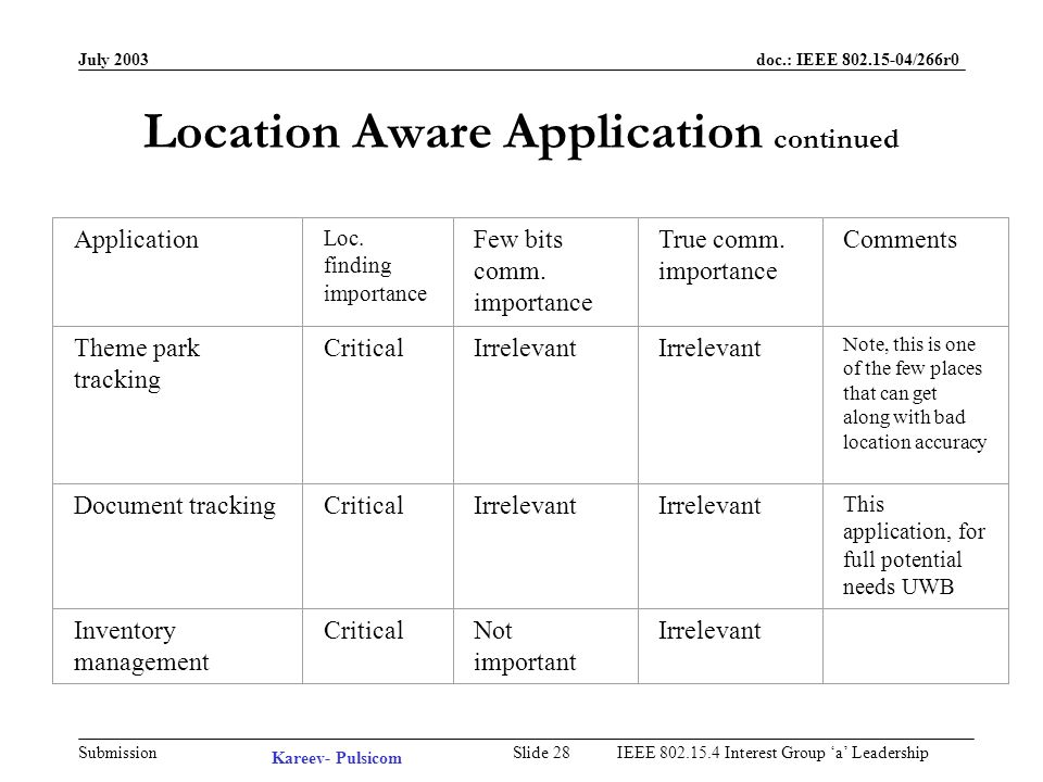 July 2003 doc.: IEEE /266r0 Submission Slide 27IEEE Interest Group a Leadership Location Aware Application continued ApplicationLoc.