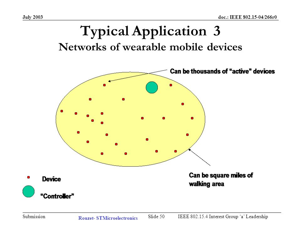 July 2003 doc.: IEEE /266r0 Submission Slide 49IEEE Interest Group a Leadership Application 2 Requirement Self aware location devices within an area with self configuration, self maintenance and expandability capabilities.