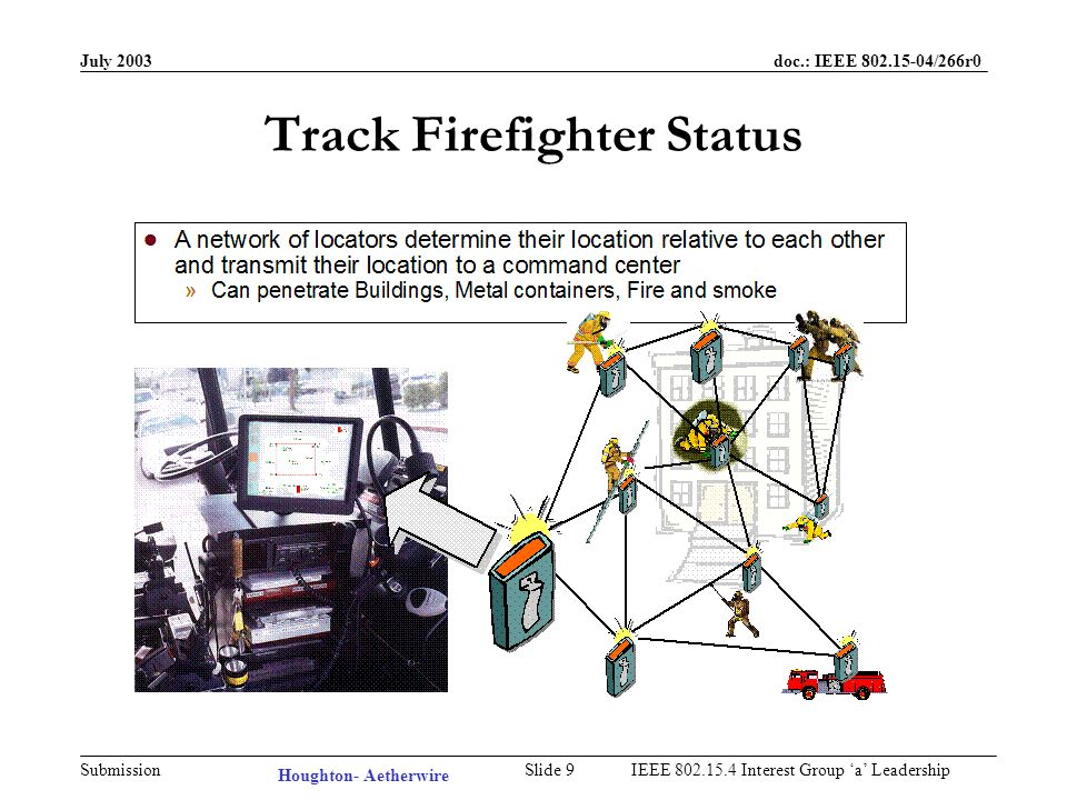 July 2003 doc.: IEEE /266r0 Submission Slide 8IEEE Interest Group a Leadership Firefighter Rescue When Firefighters are trapped or lost, there is no effective way to rescue them Trapped or lost firefighters, if conscious, often dont know their own location Unlike the Movies, structural fires are characterized by heavy smoke and darkness Sounds are diffused by smoke and difficult to localize Seconds count...