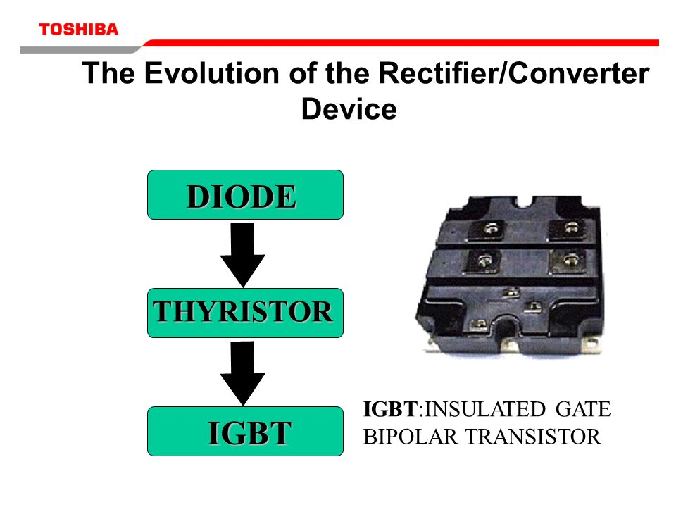 DIODE DIODE THYRISTOR IGBT IGBT:INSULATED GATE BIPOLAR TRANSISTOR The Evolution of the Rectifier/Converter Device