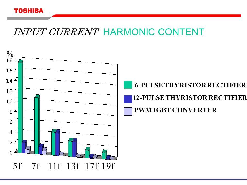 % INPUT CURRENT HARMONIC CONTENT 6-PULSE THYRISTOR RECTIFIER 12-PULSE THYRISTOR RECTIFIER PWM IGBT CONVERTER 5f7f11f13f17f19f