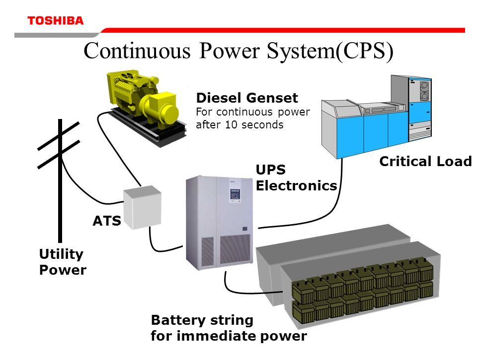 Continuous Power System(CPS) Critical Load Diesel Genset For continuous power after 10 seconds Battery string for immediate power Utility Power UPS Electronics ATS