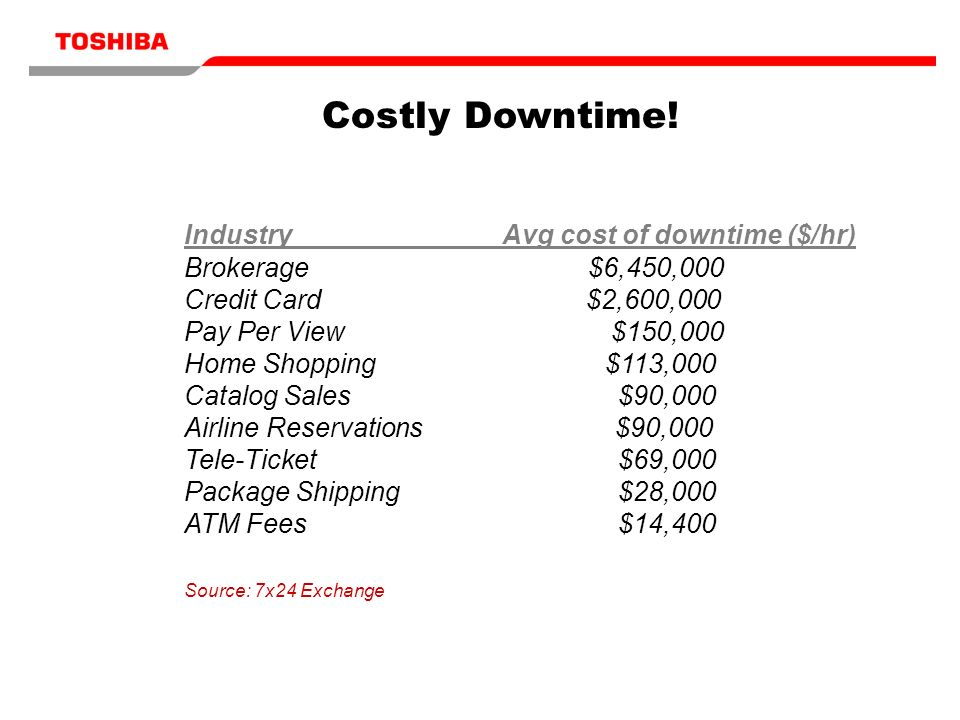 Costly Downtime! IndustryAvg cost of downtime ($/hr) Brokerage $6,450,000 Credit Card $2,600,000 Pay Per View $150,000 Home Shopping $113,000 Catalog