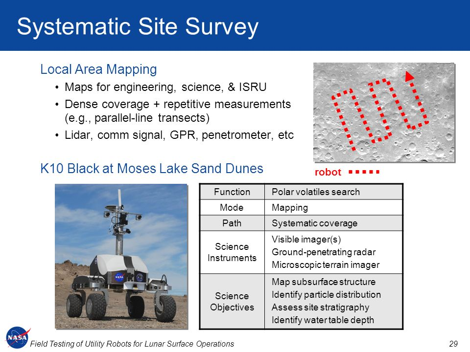 29Field Testing of Utility Robots for Lunar Surface Operations FunctionPolar volatiles search ModeMapping PathSystematic coverage Science Instruments