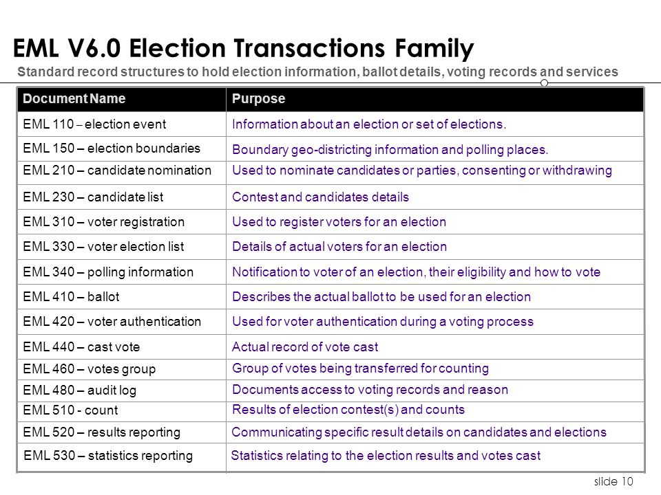 slide 10 EML V6.0 Election Transactions Family Standard record structures to hold election information, ballot details, voting records and services Communicating specific result details on candidates and elections EML 520 – results reporting Results of election contest(s) and counts EML 510 - count Documents access to voting records and reason EML 480 – audit log Group of votes being transferred for counting EML 460 – votes group Actual record of vote castEML 440 – cast vote Used for voter authentication during a voting processEML 420 – voter authentication Used to register voters for an electionEML 310 – voter registration Details of actual voters for an electionEML 330 – voter election list Notification to voter of an election, their eligibility and how to voteEML 340 – polling information Describes the actual ballot to be used for an electionEML 410 – ballot Contest and candidates detailsEML 230 – candidate list Used to nominate candidates or parties, consenting or withdrawingEML 210 – candidate nomination Information about an election or set of elections.EML 110 – election event PurposeDocument Name EML 150 – election boundaries Boundary geo-districting information and polling places.
