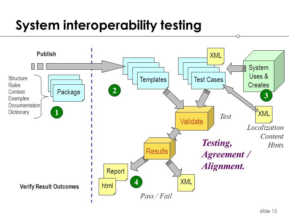 slide 15 System interoperability testing Testing, Agreement / Alignment.