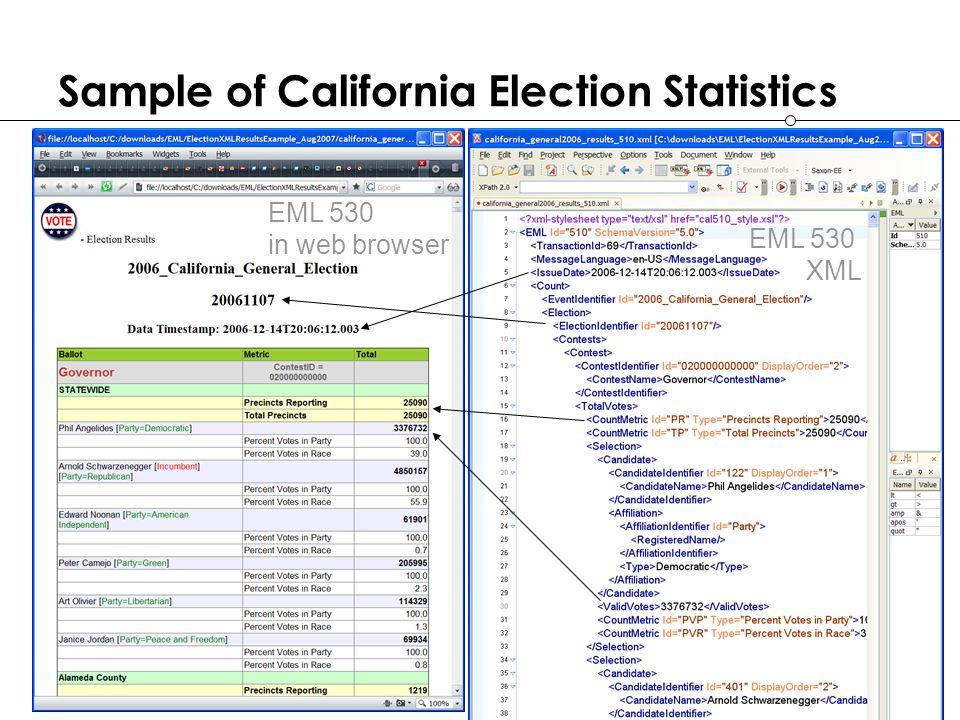 slide 20 Sample of California Election Statistics EML 530 XML EML 530 in web browser