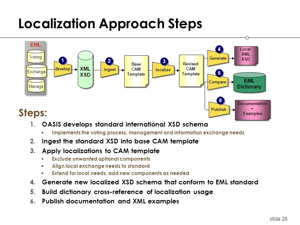 slide 28 Localization Approach Steps EML XML XSD XML XSD Voting Exchange Manage develop 1 1 ingest 2 2 Base CAM Template Base CAM Template localize 3 3 Revised CAM Template Revised CAM Template Generate 4 4 Local XML XSD Local XML XSD Compare 5 5 EML Dictionary EML Dictionary Steps: 1.OASIS develops standard international XSD schema Implements the voting process, management and information exchange needs 2.Ingest the standard XSD into base CAM template 3.Apply localizations to CAM template Exclude unwanted optional components Align local exchange needs to standard Extend for local needs, add new components as needed 4.Generate new localized XSD schema that conform to EML standard 5.Build dictionary cross-reference of localization usage 6.Publish documentation and XML examples Publish 6 6 Documentation + Examples Documentation + Examples